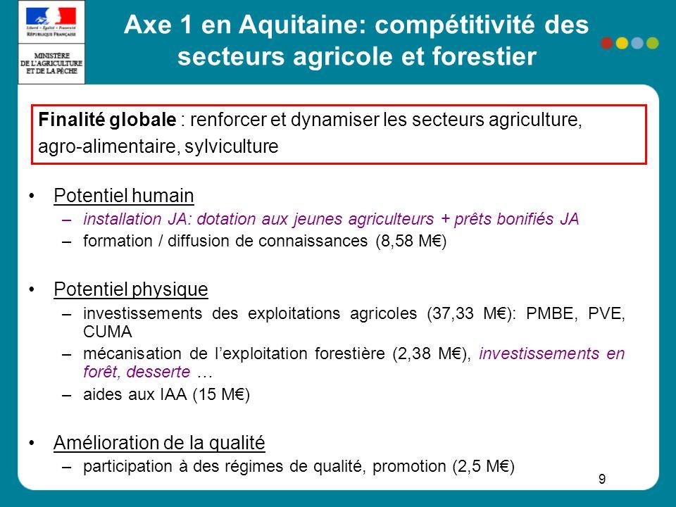 10 Axe 2 en Aquitaine: amélioration de lenvironnement et de lespace rural Utilisation durable des terres agricoles -indemnités compensatoires de handicaps naturels (ICHN) -mesures agro-environnementales (= contrats pluriannuels avec agriculteurs): MAE généralistes du socle national (PHAE, rotationnelle) MAE régionales (19,1 M): conversion agribio, protection races menacées, apiculture, mesures territorialisées en faveur de la qualité de leau et la biodiversité (priorité à Natura 2000) Utilisation durable des terres sylvicoles –reconstitution après tempête (plan chablis) –défense des forêts contre les incendies (8,44 M) –contrats Natura 2000 (0,14 M) Finalité globale : préserver un espace rural agricole et forestier varié et de qualité, équilibre activités / utilisation durable des ressources