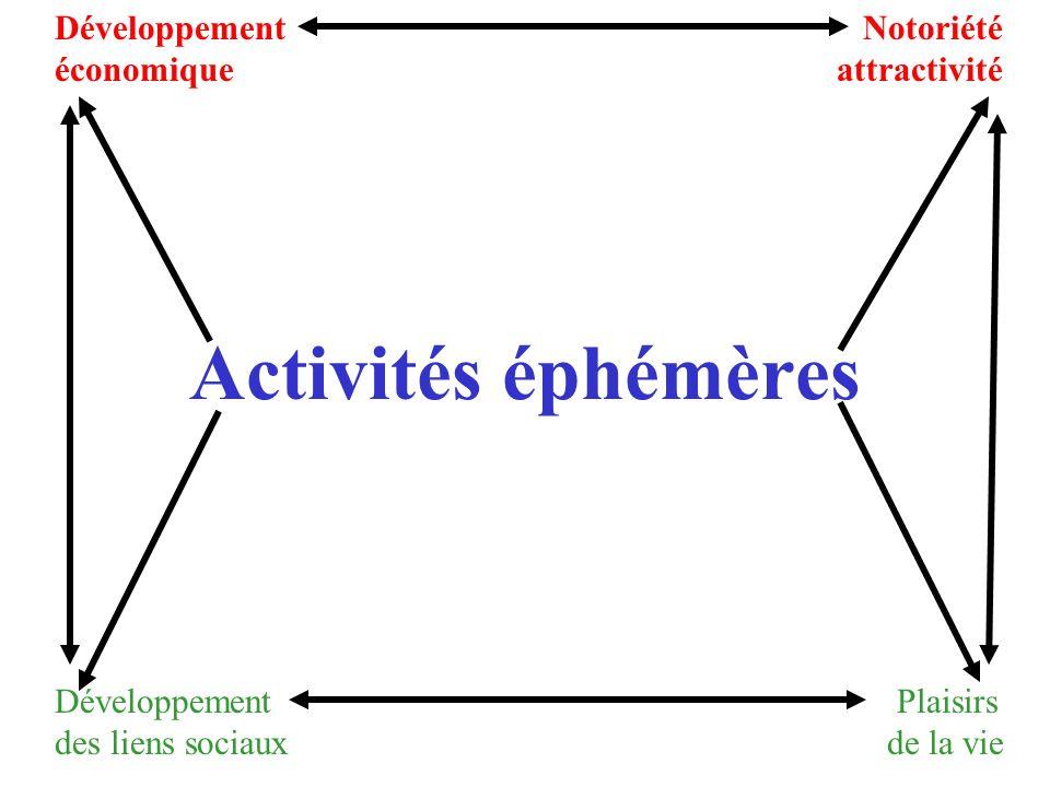 Activités éphémères Activités éphémères Développement Notoriété économique attractivité Développement Plaisirs des liens sociaux de la vie