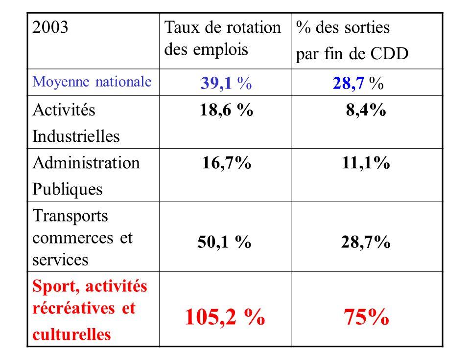2003Taux de rotation des emplois % des sorties par fin de CDD Moyenne nationale 39,1 % 28,7 % Activités Industrielles 18,6 %8,4% Administration Publiques 16,7%11,1% Transports commerces et services 50,1 %28,7% Sport, activités récréatives et culturelles 105,2 % 75%