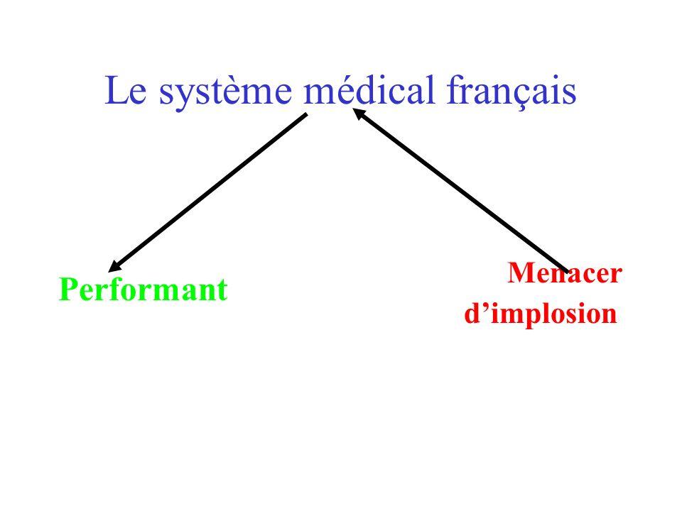 Le système médical français Performant Menacer dimplosion