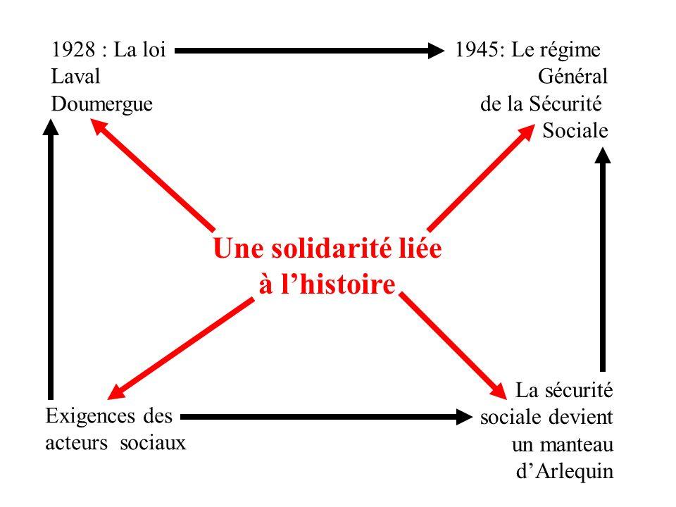 Une solidarité liée à lhistoire 1928 : La loi Laval Doumergue 1945: Le régime Général de la Sécurité Sociale Exigences des acteurs sociaux La sécurité sociale devient un manteau dArlequin