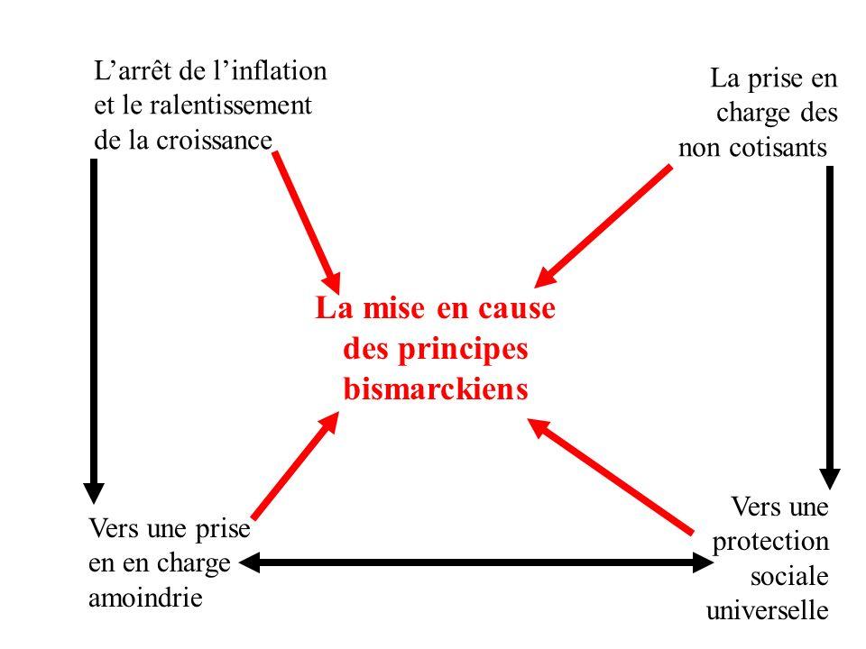 La mise en cause des principes bismarckiens Larrêt de linflation et le ralentissement de la croissance La prise en charge des non cotisants Vers une prise en en charge amoindrie Vers une protection sociale universelle