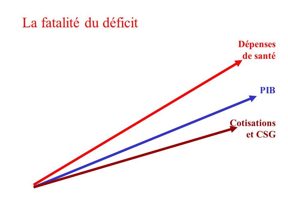 Dépenses de santé Dépenses de santé PIB Cotisations et CSG La fatalité du déficit