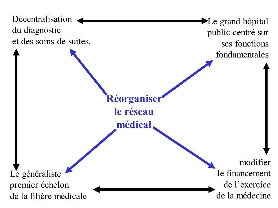Réorganiser le réseau médical Le généraliste premier échelon de la filière médicale Le grand hôpital public centré sur ses fonctions fondamentales Décentralisation du diagnostic et des soins de suites.