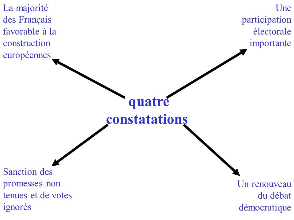 quatre constatations La majorité des Français favorable à la construction européennes Une participation électorale importante Un renouveau du débat dé