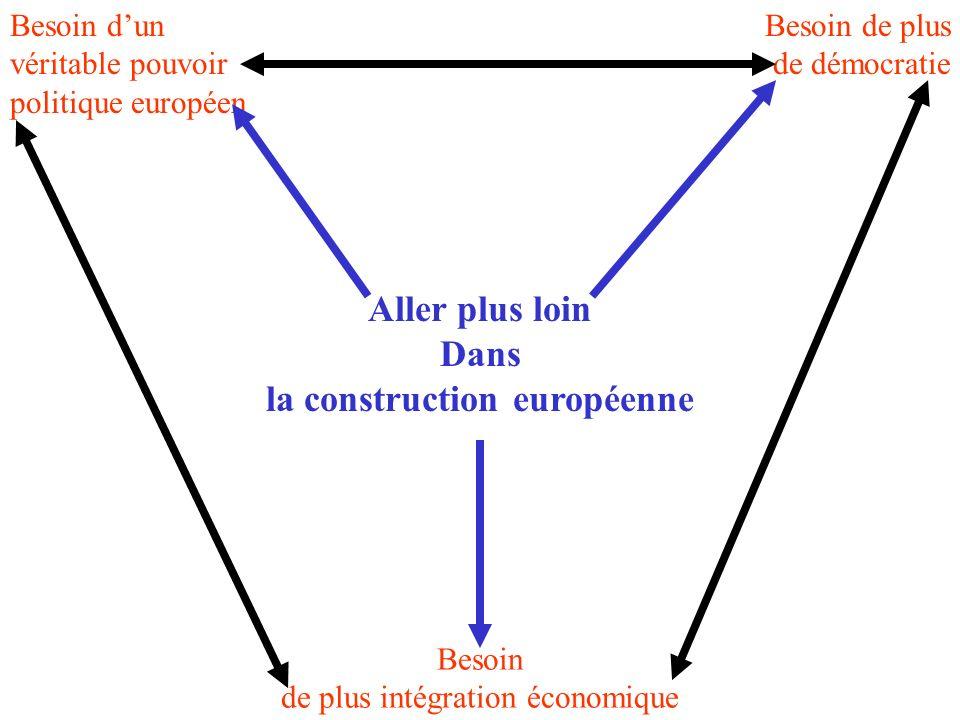Aller plus loin Dans la construction européenne Besoin dun véritable pouvoir politique européen Besoin de plus de démocratie Besoin de plus intégration économique