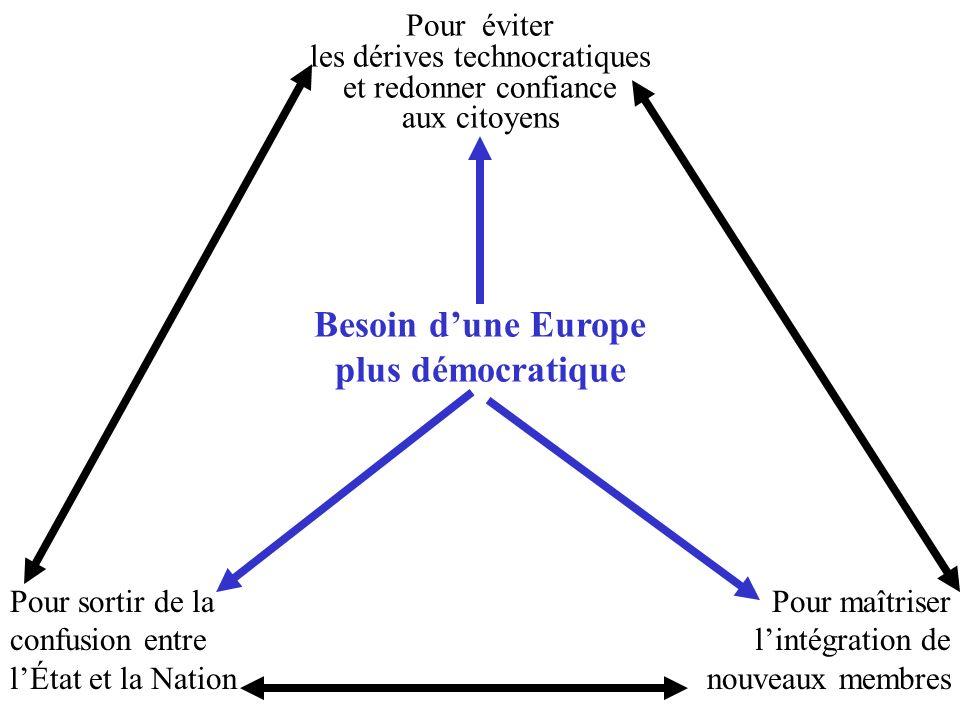 Besoin dune Europe plus démocratique Pour éviter les dérives technocratiques et redonner confiance aux citoyens Pour sortir de la confusion entre lÉtat et la Nation Pour maîtriser lintégration de nouveaux membres