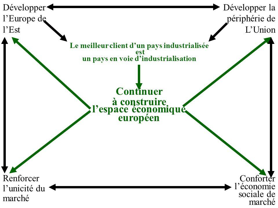 Continuer à construire lespace économique européen Développer lEurope de lEst Développer la périphérie de LUnion Le meilleur client dun pays industrialisée est un pays en voie dindustrialisation Renforcer lunicité du marché Conforter léconomie sociale de marché