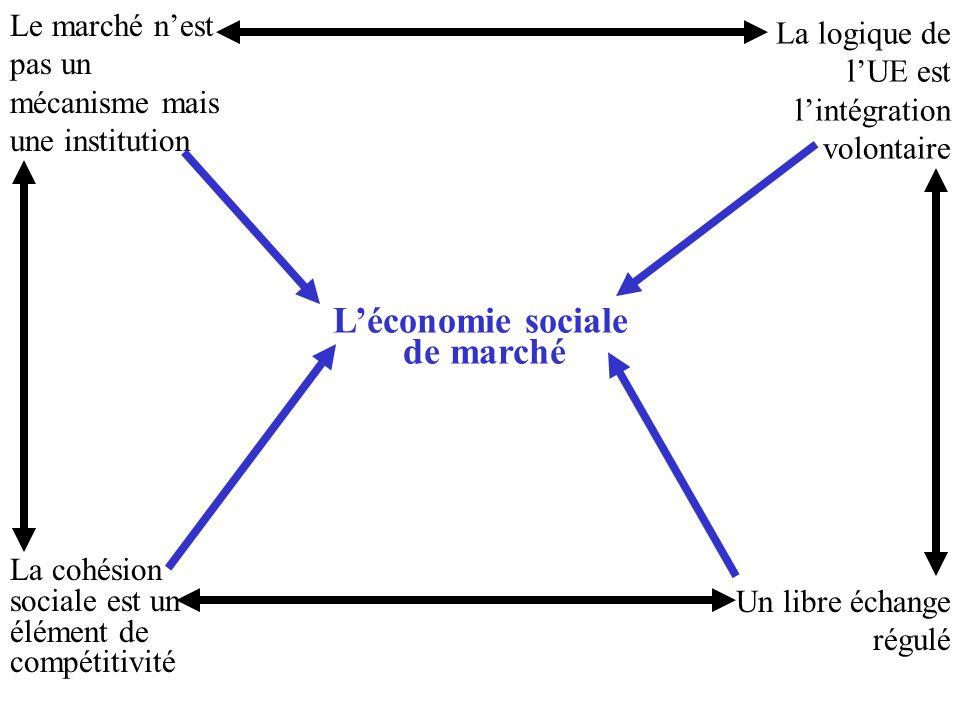 Léconomie sociale de marché Le marché nest pas un mécanisme mais une institution La logique de lUE est lintégration volontaire La cohésion sociale est un élément de compétitivité Un libre échange régulé
