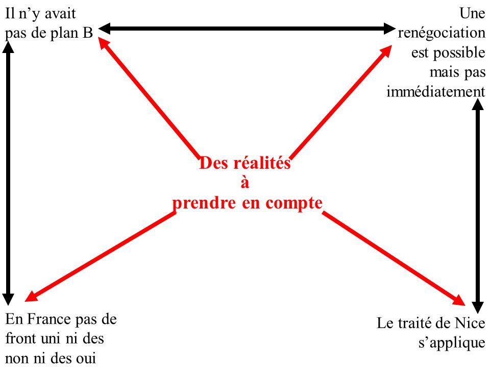 Des réalités à prendre en compte Il ny avait pas de plan B Une renégociation est possible mais pas immédiatement En France pas de front uni ni des non ni des oui Le traité de Nice sapplique