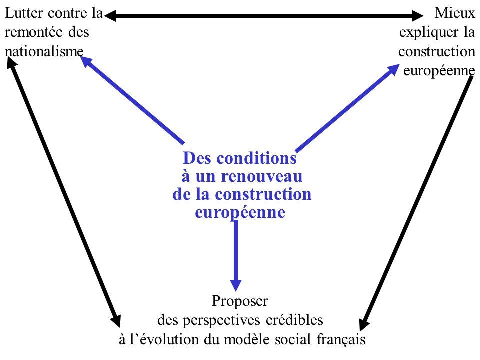 Des conditions à un renouveau de la construction européenne Lutter contre la remontée des nationalisme Mieux expliquer la construction européenne Proposer des perspectives crédibles à lévolution du modèle social français
