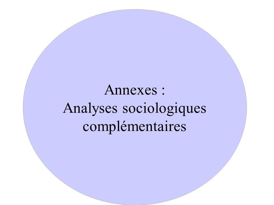 Annexes : Analyses sociologiques complémentaires