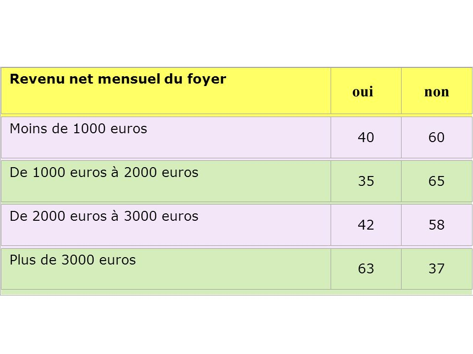 Revenu net mensuel du foyer ouinon Moins de 1000 euros 40 60 De 1000 euros à 2000 euros 3565 De 2000 euros à 3000 euros 4258 Plus de 3000 euros 6337