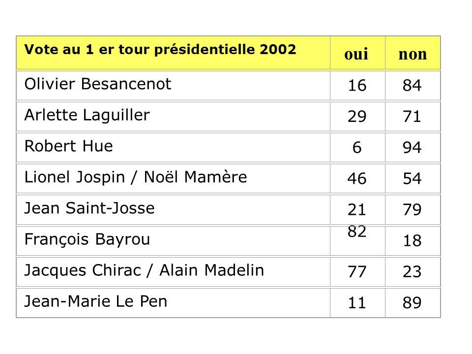 Vote au 1 er tour présidentielle 2002 Olivier Besancenot 1684 Arlette Laguiller 2971 Robert Hue 694 Lionel Jospin / Noël Mamère 4654 Jean Saint-Josse 2179 François Bayrou 82 18 Jacques Chirac / Alain Madelin 7723 Jean-Marie Le Pen 1189 ouinon