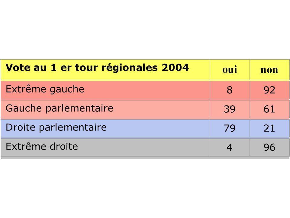Vote au 1 er tour régionales 2004 Extrême gauche 892 Gauche parlementaire 3961 Droite parlementaire 7921 Extrême droite 496 ouinon