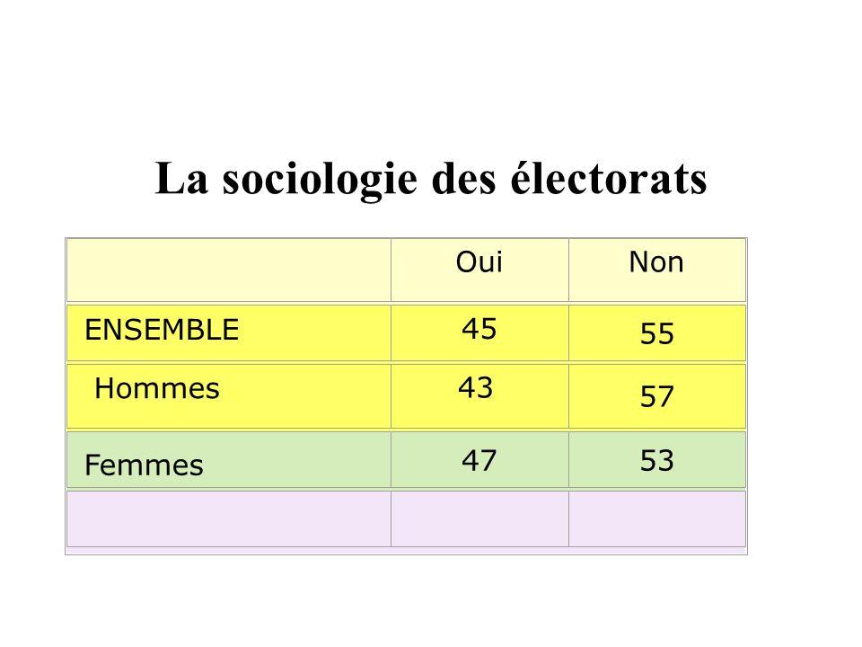 La sociologie des électorats OuiNon ENSEMBLE 45 55 Hommes 43 57 Femmes 4753