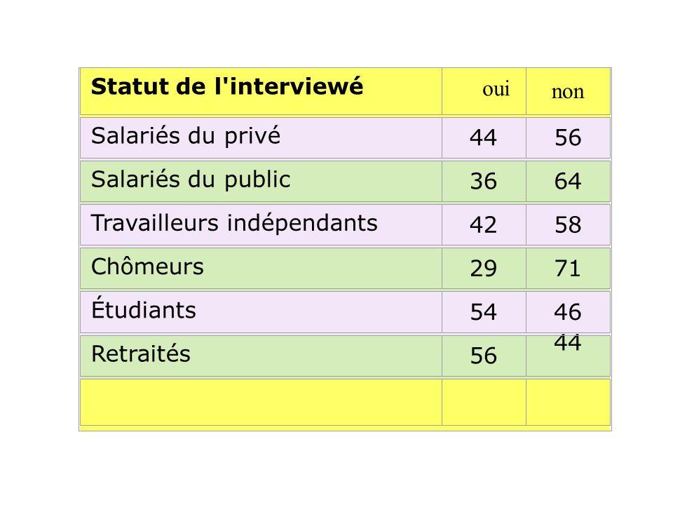 Statut de l interviewé Salariés du privé 4456 Salariés du public 3664 Travailleurs indépendants 4258 Chômeurs 2971 Étudiants 5446 Retraités 56 44 oui non
