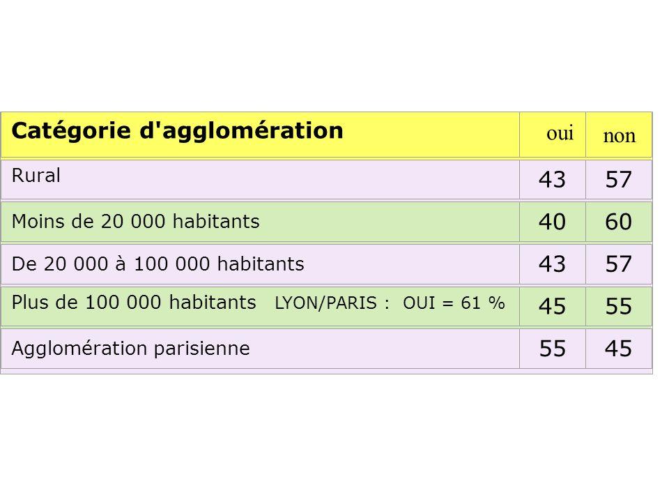 Catégorie d agglomération Rural 4357 Moins de 20 000 habitants 4060 De 20 000 à 100 000 habitants 4357 Plus de 100 000 habitants LYON/PARIS : OUI = 61 % 4555 Agglomération parisienne 5545 oui non