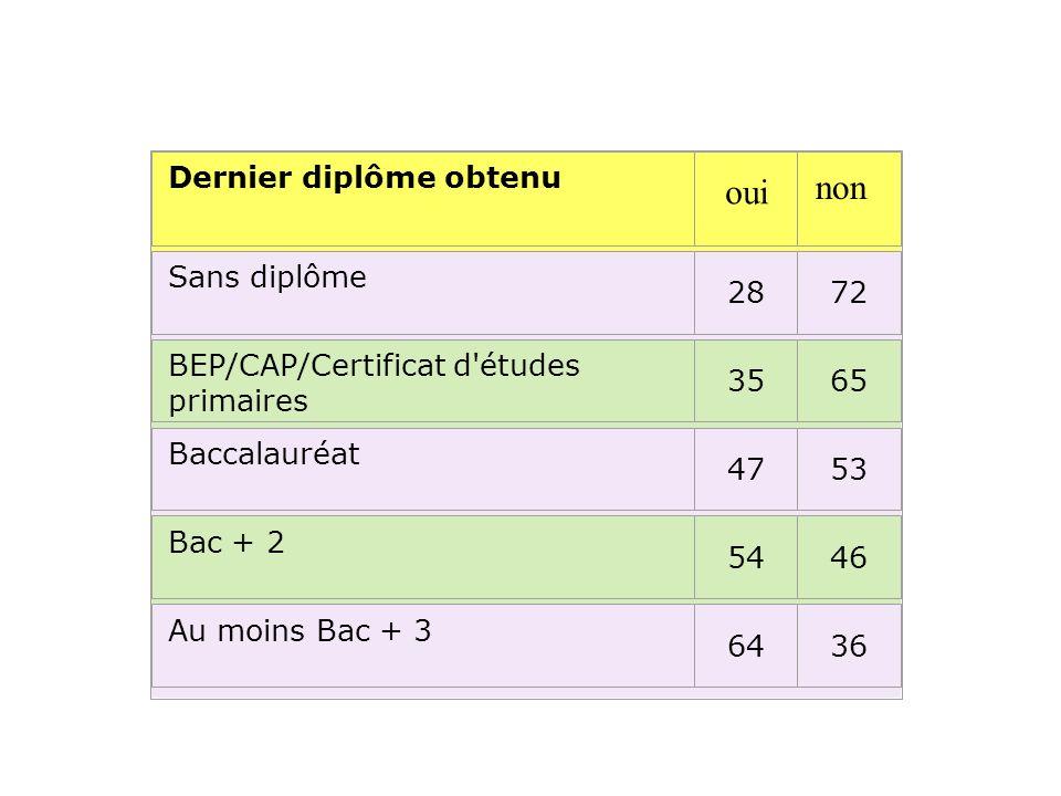 Dernier diplôme obtenu Sans diplôme 2872 BEP/CAP/Certificat d'études primaires 3565 Baccalauréat 4753 Bac + 2 5446 Au moins Bac + 3 6436 oui non