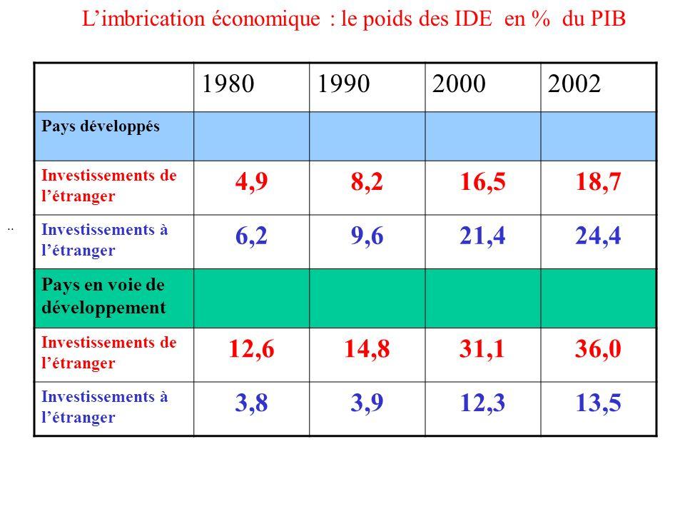 1970- 1990: La chute des coûts des transports (1970 = 100) 19701990 100 70 15 4 Transport aérien Communications téléphoniques Redevances dutilisation