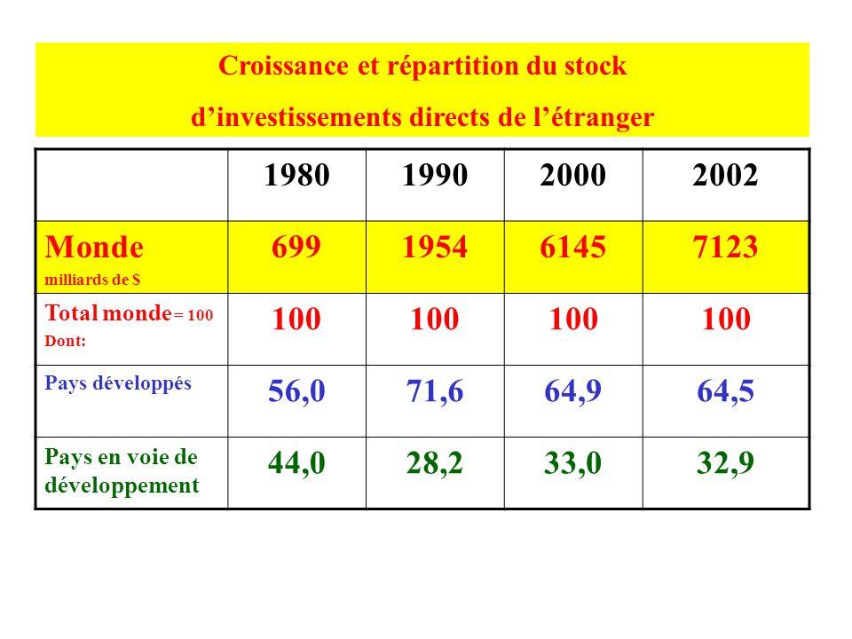 Limbrication économique : le poids des IDE en % du PIB 1980199020002002 Pays développés Investissements de létranger 4,98,216,518,7 Investissements à