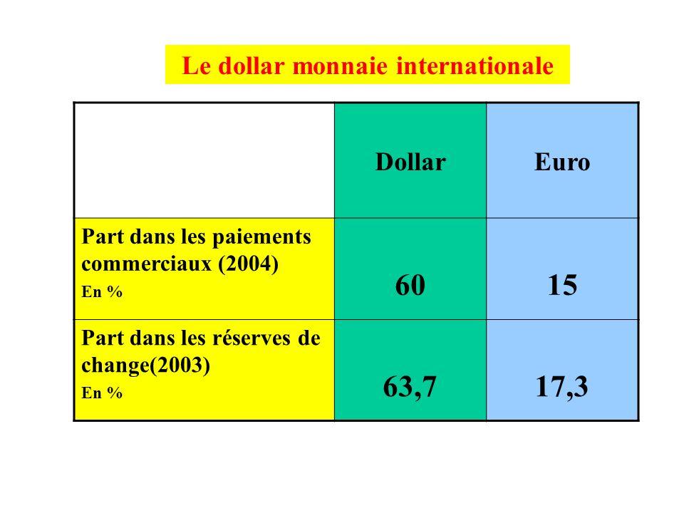 Les facteurs de la domination américaine Le $ monnaie internationale Les transnationales américaines La puissance militaire américaine Limportance des
