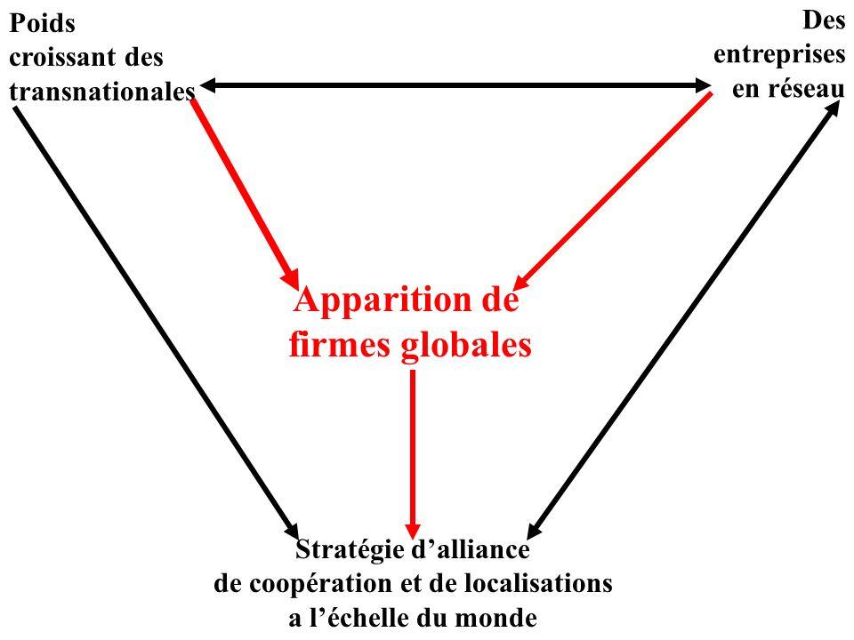 2 – la globalisation Une globalisation financière Des firmes globales Délocalisation des emplois