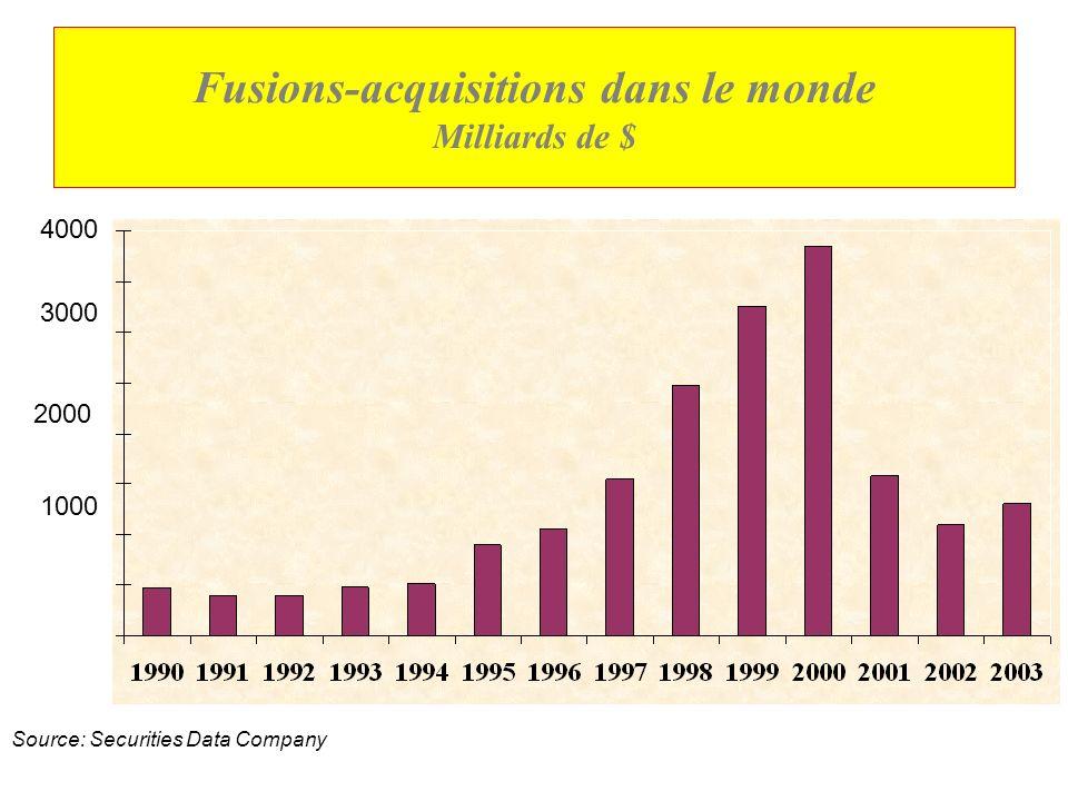 Lensemble du CA des transnationales avait en 2002 CA équivalant à 55% du PIB mondial (contre 25% en 1982) Les dans les exportations mondiales les tran