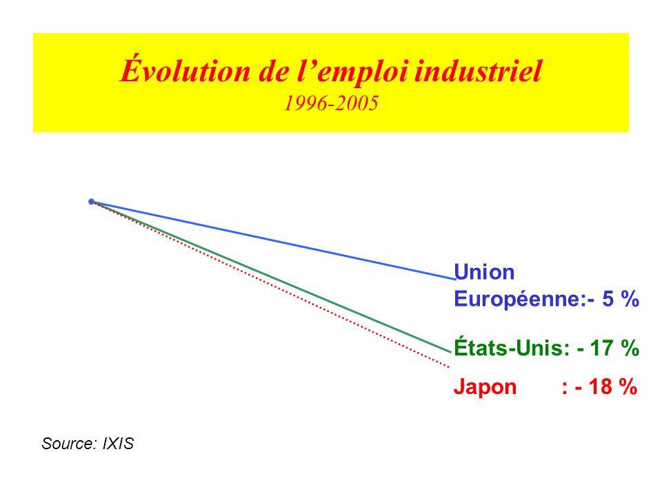 Coûts horaires dans lindustrie En euros 28,5