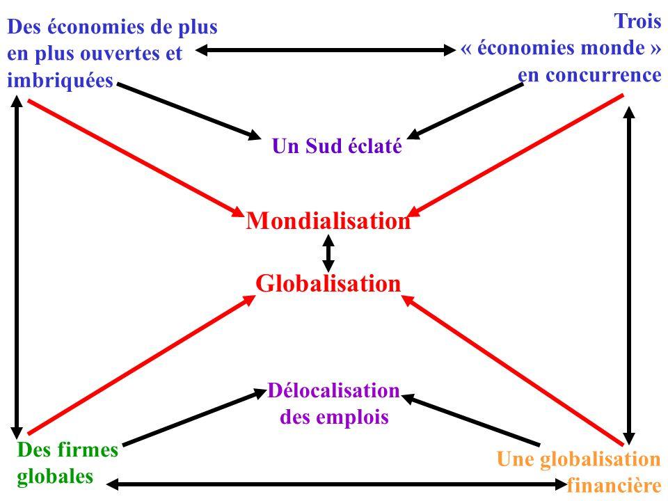 Mondialisation Globalisation Des firmes globales Une globalisation financière Délocalisation des emplois Des économies de plus en plus ouvertes et imbriquées Trois « économies monde » en concurrence Un Sud éclaté