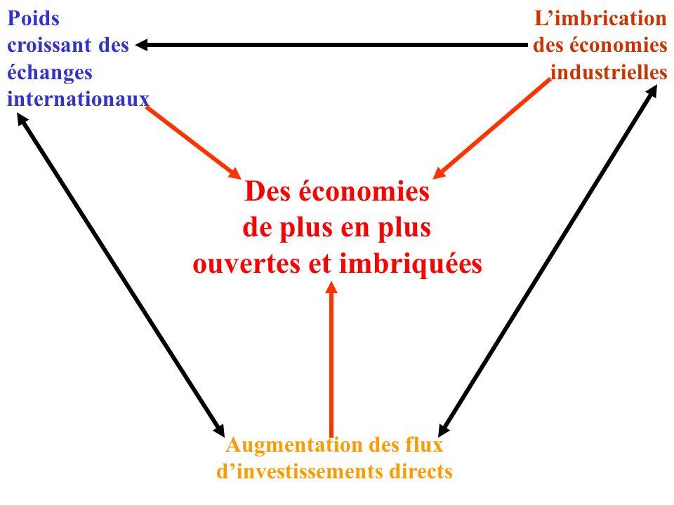 Des économies de plus en plus ouvertes et imbriquées Poids croissant des échanges internationaux Limbrication des économies industrielles Augmentation des flux dinvestissements directs