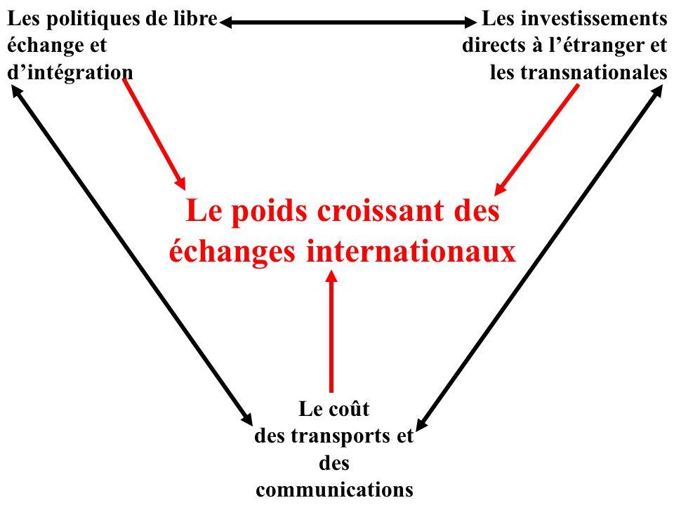 Le poids croissant des échanges internationaux Les politiques de libre échange et dintégration Les investissements directs à létranger et les transnationales Le coût des transports et des communications