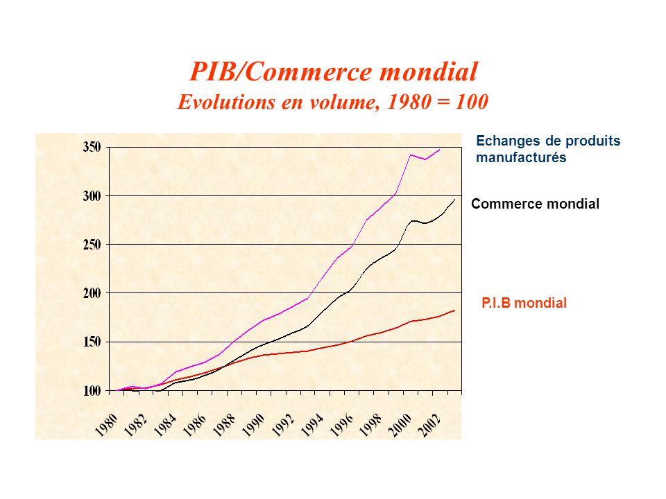 PIB/Commerce mondial Evolutions en volume, 1980 = 100 Echanges de produits manufacturés Commerce mondial P.I.B mondial