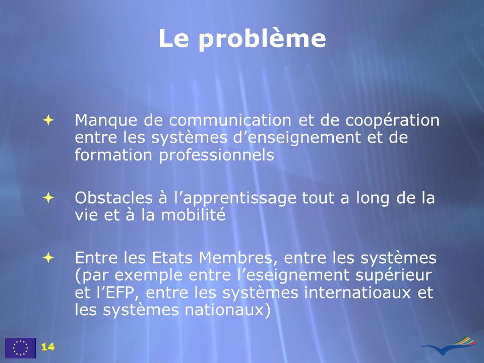 Le problème Manque de communication et de coopération entre les systèmes denseignement et de formation professionnels Obstacles à lapprentissage tout