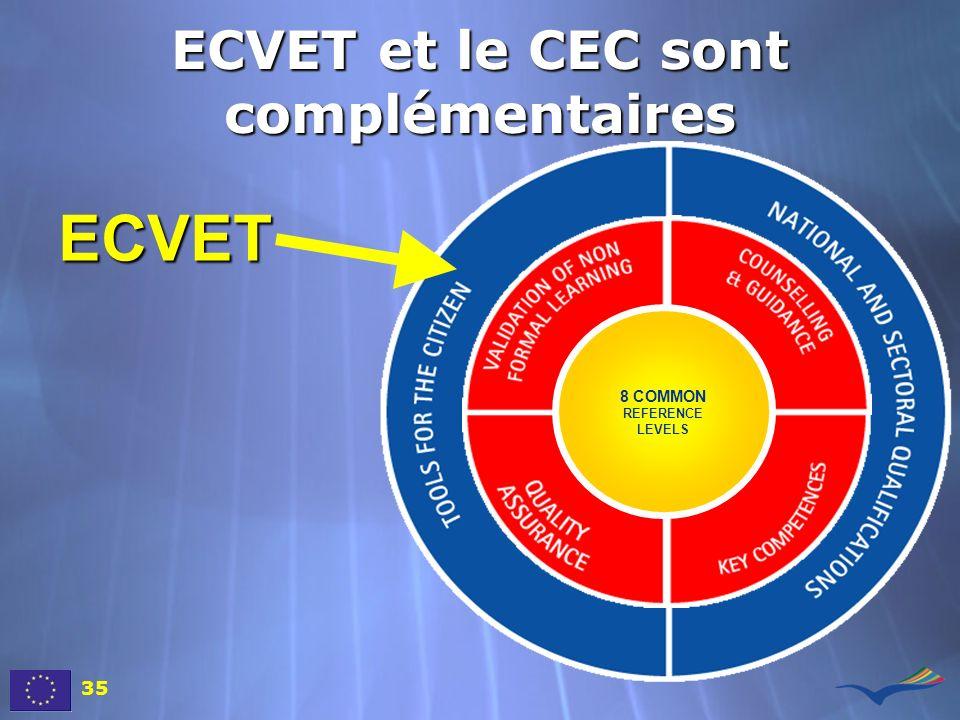 ECVET et le CEC sont complémentaires 8 COMMON REFERENCE LEVELS ECVET 35