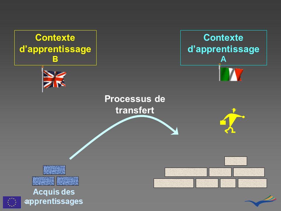 Contexte dapprentissage B Contexte dapprentissage A 40 Processus de transfert Acquis des apprentissages
