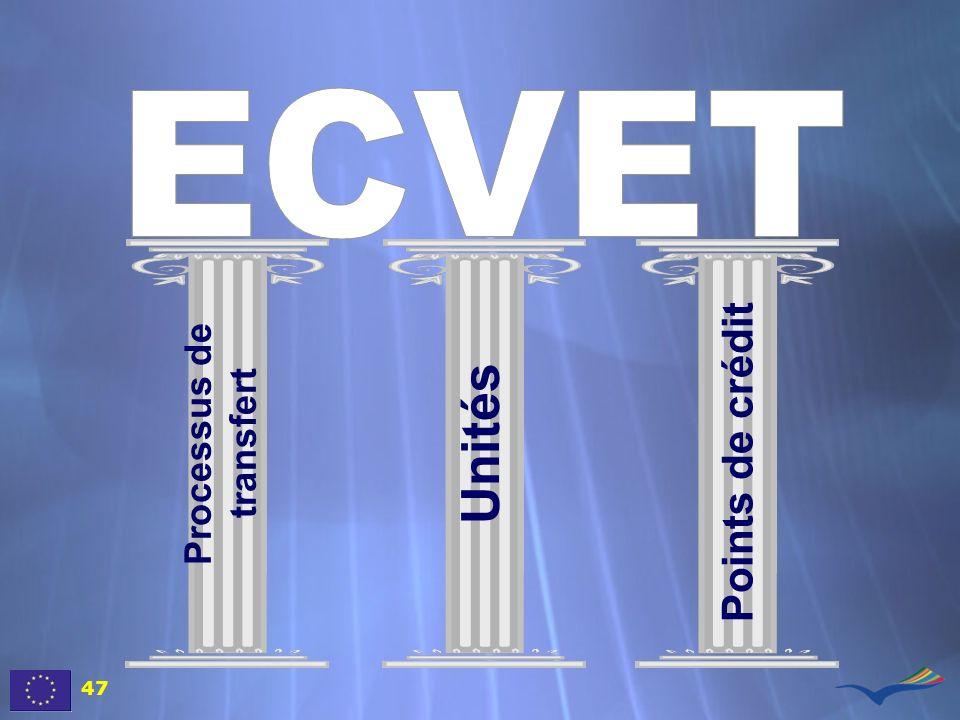 Processus de transfert Unités Points de crédit 47
