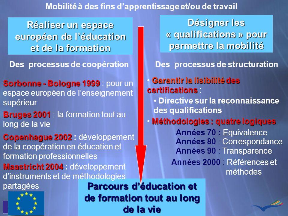 Mobilité à des fins dapprentissage et/ou de travail Réaliser un espace européen de léducation et de la formation Désigner les « qualifications » pour
