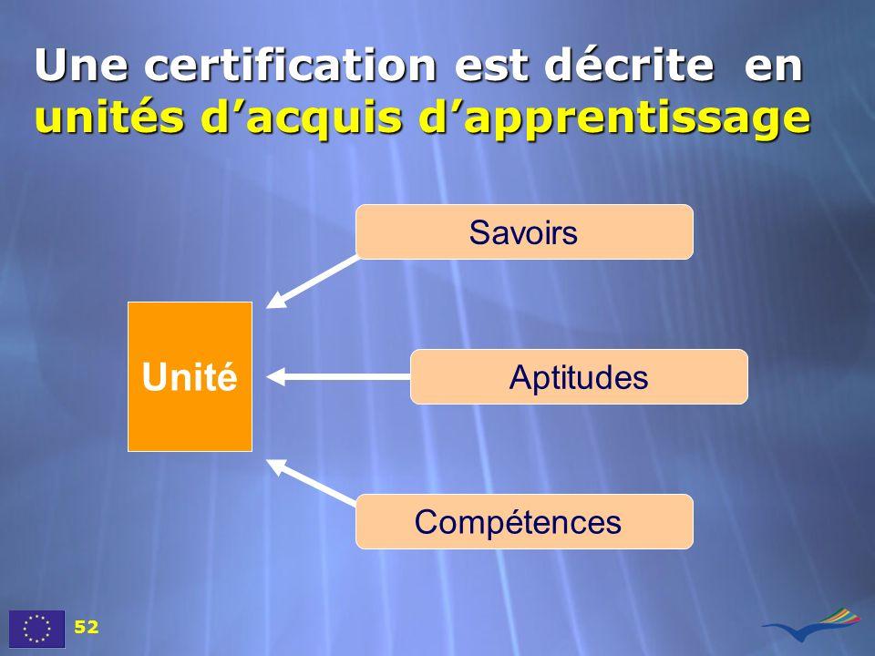 Une certification est décrite en unités dacquis dapprentissage 52 Unité Savoirs Aptitudes Compétences