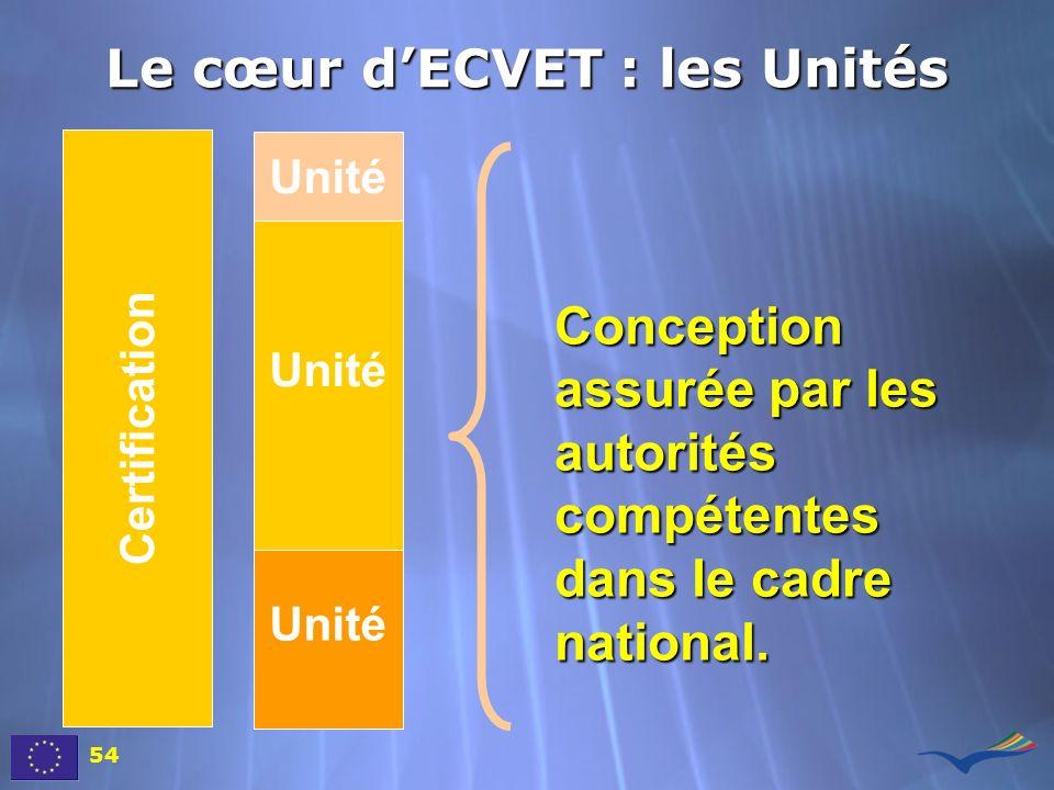 Certification Unité Le cœur dECVET : les Unités Conception assurée par les autorités compétentes dans le cadre national. 54
