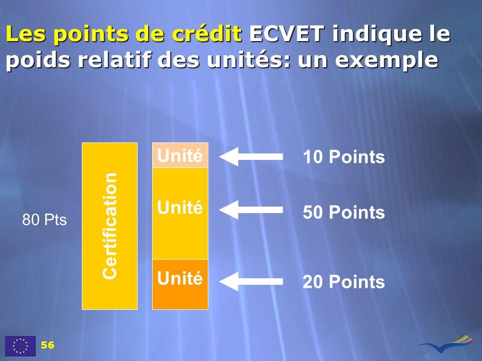 Les points de crédit ECVET indique le poids relatif des unités: un exemple 56 Certification 10 Points 50 Points 20 Points Unité 80 Pts
