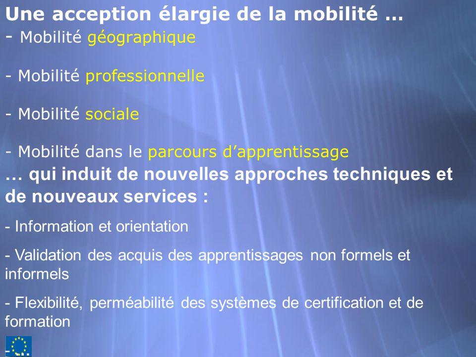 Une acception élargie de la mobilité … - Mobilité géographique - Mobilité professionnelle - Mobilité sociale - Mobilité dans le parcours dapprentissag