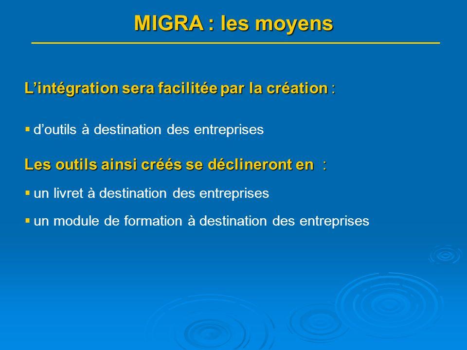 MIGRA : la méthode Les outils seront créés : pour et avec laide des migrants pour et avec laide des migrants pour et avec laide des entreprises pour et avec laide des entreprises Les travaux seront menés : 1.