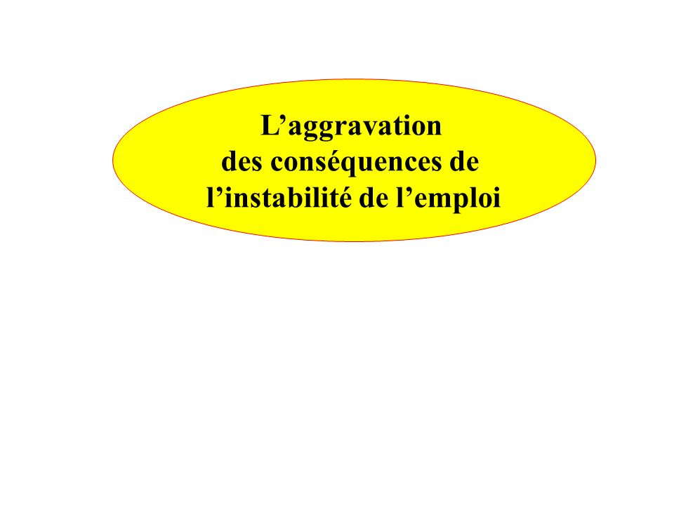 Laggravation des conséquences de linstabilité de lemploi