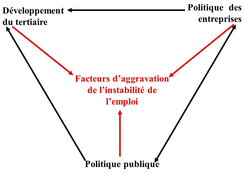 Facteurs daggravation de linstabilité de lemploi Développement du tertiaire Politique des entreprises Politique publique