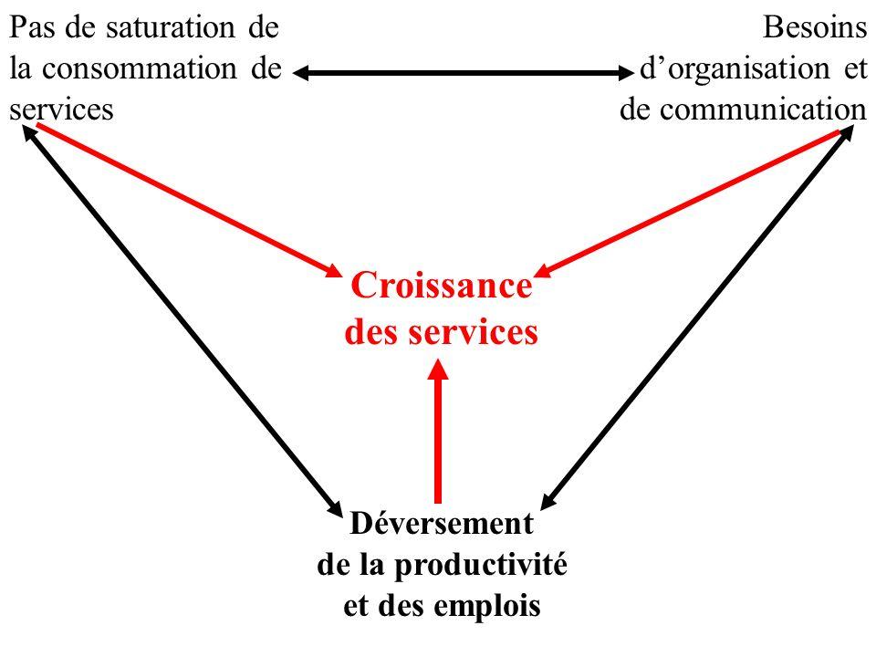 Croissance des services Pas de saturation de la consommation de services Besoins dorganisation et de communication Déversement de la productivité et d