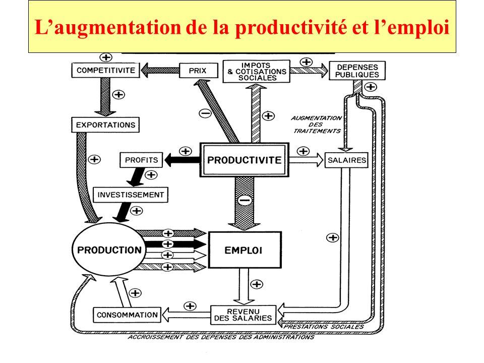 Laugmentation de la productivité et lemploi