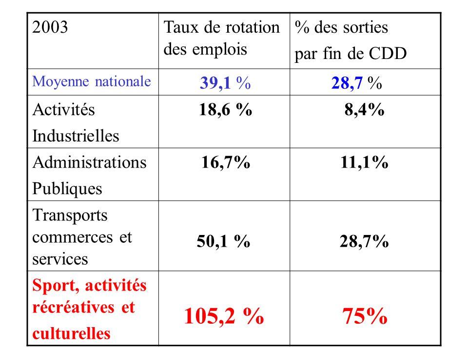 2003Taux de rotation des emplois % des sorties par fin de CDD Moyenne nationale 39,1 % 28,7 % Activités Industrielles 18,6 %8,4% Administrations Publi