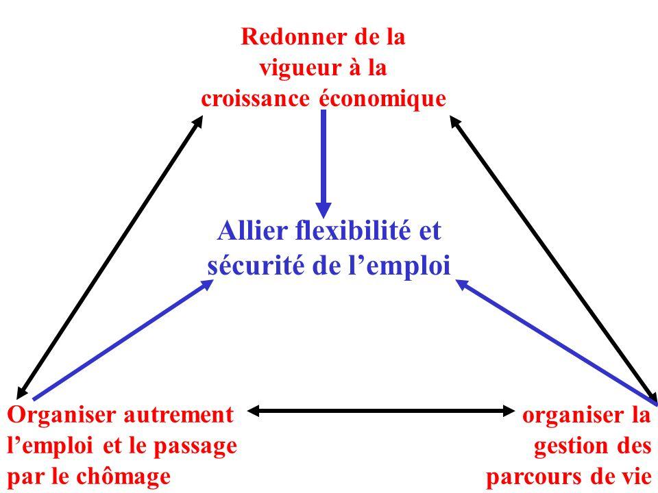Allier flexibilité et sécurité de lemploi Redonner de la vigueur à la croissance économique Organiser autrement lemploi et le passage par le chômage o