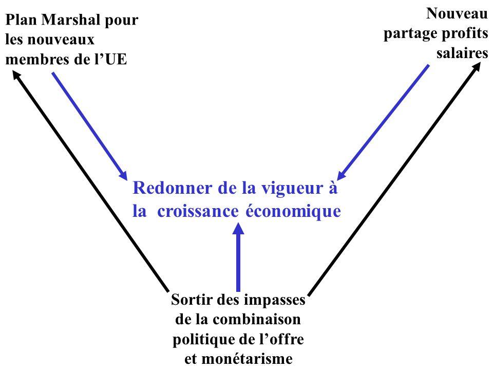 Redonner de la vigueur à la croissance économique Nouveau partage profits salaires Sortir des impasses de la combinaison politique de loffre et monéta
